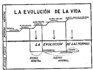 Fundamentos primeros de la Teosofía, por C. Jinarajadasa 1912 7