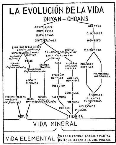 Fundamentos primeros de la Teosofía, por C. Jinarajadasa 1912 8