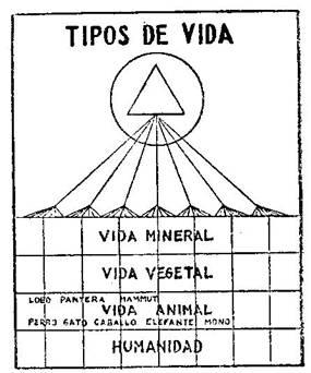 Fundamentos primeros de la Teosofía, por C. Jinarajadasa 1912 9