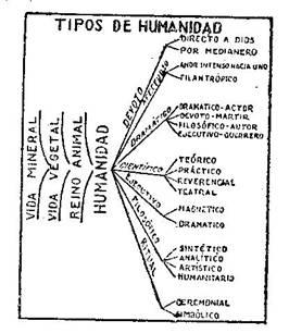 Fundamentos primeros de la Teosofía, por C. Jinarajadasa 1912 10