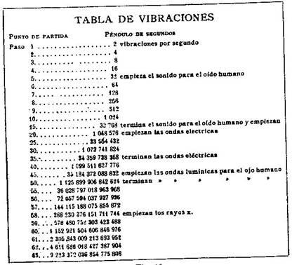 Fundamentos primeros de la Teosofía, por C. Jinarajadasa 1912 33