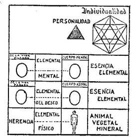 Fundamentos primeros de la Teosofía, por C. Jinarajadasa 1912 39