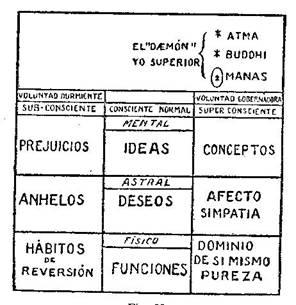 Fundamentos primeros de la Teosofía, por C. Jinarajadasa 1912 40