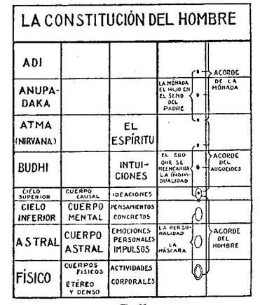 Fundamentos primeros de la Teosofía, por C. Jinarajadasa 1912 41
