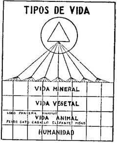Fundamentos primeros de la Teosofía, por C. Jinarajadasa 1912 42