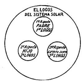 Fundamentos primeros de la Teosofía, por C. Jinarajadasa 1912 48