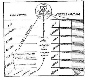 Fundamentos primeros de la Teosofía, por C. Jinarajadasa 1912 50