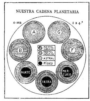 Fundamentos primeros de la Teosofía, por C. Jinarajadasa 1912 56