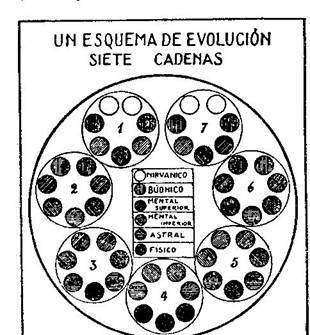 Fundamentos primeros de la Teosofía, por C. Jinarajadasa 1912 57