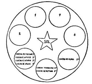Fundamentos primeros de la Teosofía, por C. Jinarajadasa 1912 58