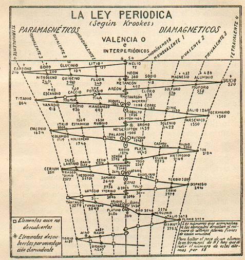 Fundamentos primeros de la Teosofía, por C. Jinarajadasa 1912 62