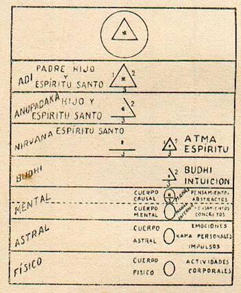 Fundamentos primeros de la Teosofía, por C. Jinarajadasa 1912 79