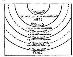 Fundamentos primeros de la Teosofía, por C. Jinarajadasa 1912 80