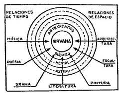 Fundamentos primeros de la Teosofía, por C. Jinarajadasa 1912 81