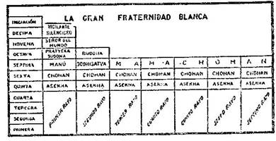 Fundamentos primeros de la Teosofía, por C. Jinarajadasa 1912 82