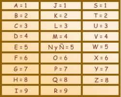 Tab Numero Alfabeto Numerología: características de los números maestros y los números karmicos