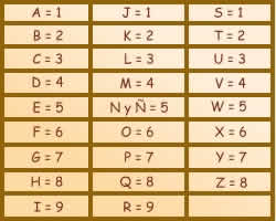 Tab Numero Alfabeto