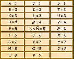 1568097819 98bd04b797 m Numerología