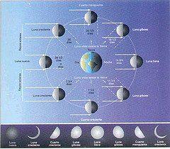 1568374649 ece66c4199 m Astrología