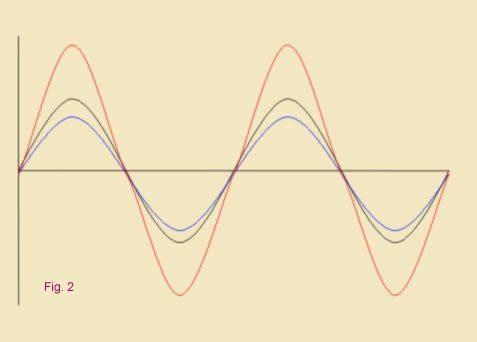 La resonancia Schumann y el cambio de Era 2
