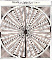Tabla de casas astrológicas