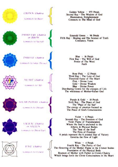 Los chakras y resumen de sus caracteristicas