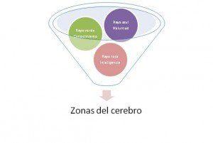 La Comprensión: entre el aprendizaje y la sabiduría. Por pedagogos y Maestros 3