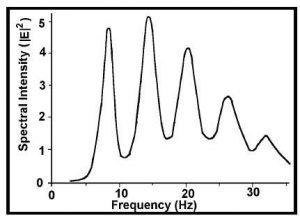Medicion-Espectral