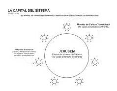Capital Del Sistema