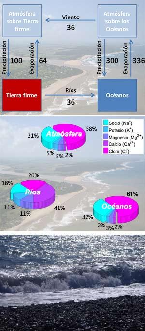 ¿Por Qué Son Salados Los Océanos? Salinidad Y Ciclo Del Agua 1