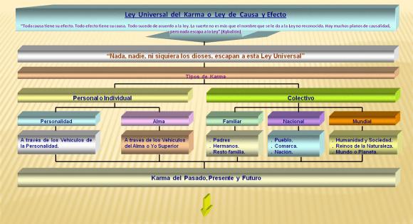 ley karma causa y efecto  hermandadblanca.org