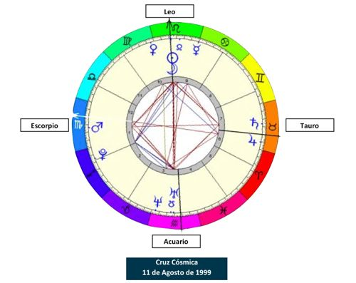 Tiempo Sagrado, espiral que crea círculos... 4