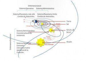 Las Redes: la genética del Universo. Por los sirianos. 2