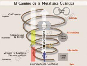 Cómo crear nuestra propia realidad según la Metafísica Cuántica, por Christian Franchini 2