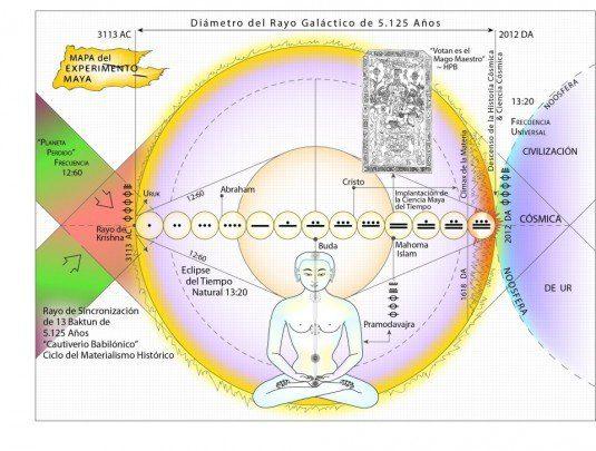 Comienzo de un Nuevo Tiempo Galáctico 2012 2013