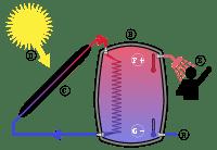 therma solar
