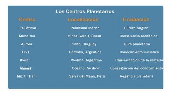 centros planetarios