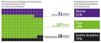 gráfico del azúcar