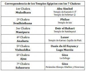 tabla templos de egipto