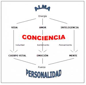 Conciencia - personalidad - alma