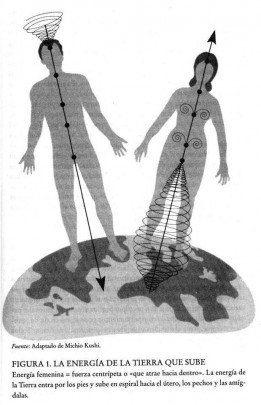 hombre y mujer, tierra