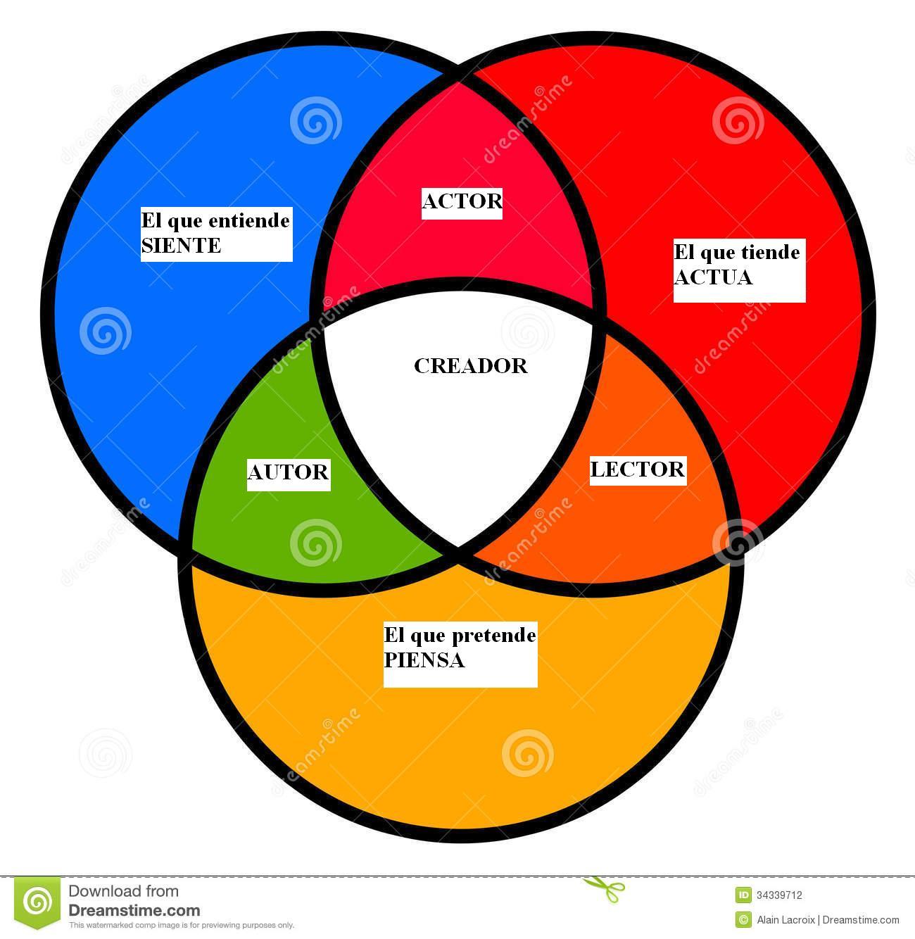 Diagram de venn with 28 more ideas diagram de venn diagrama de venn choice image how to guide and pooptronica