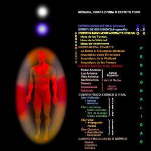 cuerpos astrales y sutiles