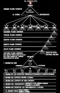 planos cósmicos