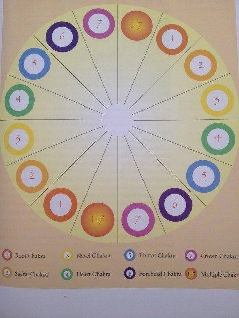 chakras - círculo