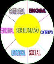 Dimensiones de la educación holistica