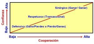 Confianza-cooperación
