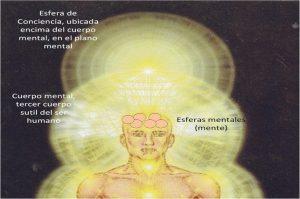 esfera de consciencia