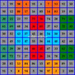 Cuadrado mágico 10x10