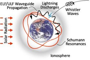 earth-ionosphere-cavity